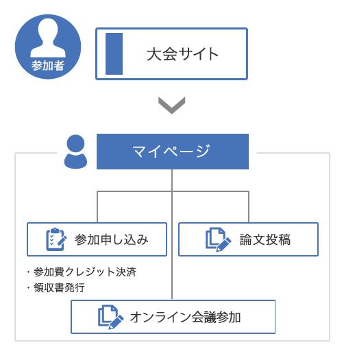 大会サイト→マイページから参加申し込み(参加費クレジット決済、領収書発行)、論文投稿、オンライン会議参加が可能