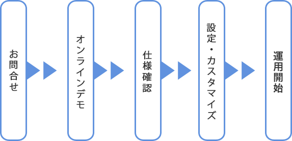 お問い合わせ→オンラインデモ→仕様確認→設定・カスタマイズ→運用開始