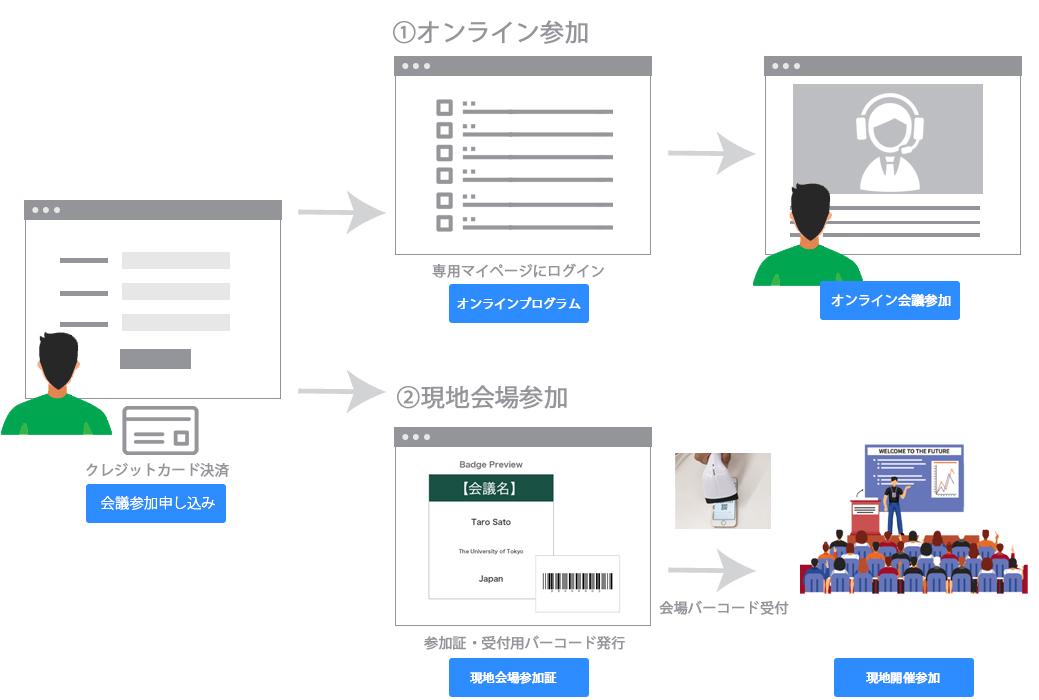 クレジットカード決済→①オンライン参加②現地会場参加