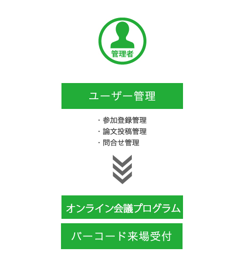 管理者によるユーザー管理(参加登録管理、論文投稿管理、問合せ管理)→オンライン会議プログラム、バーコード来場受付が可能